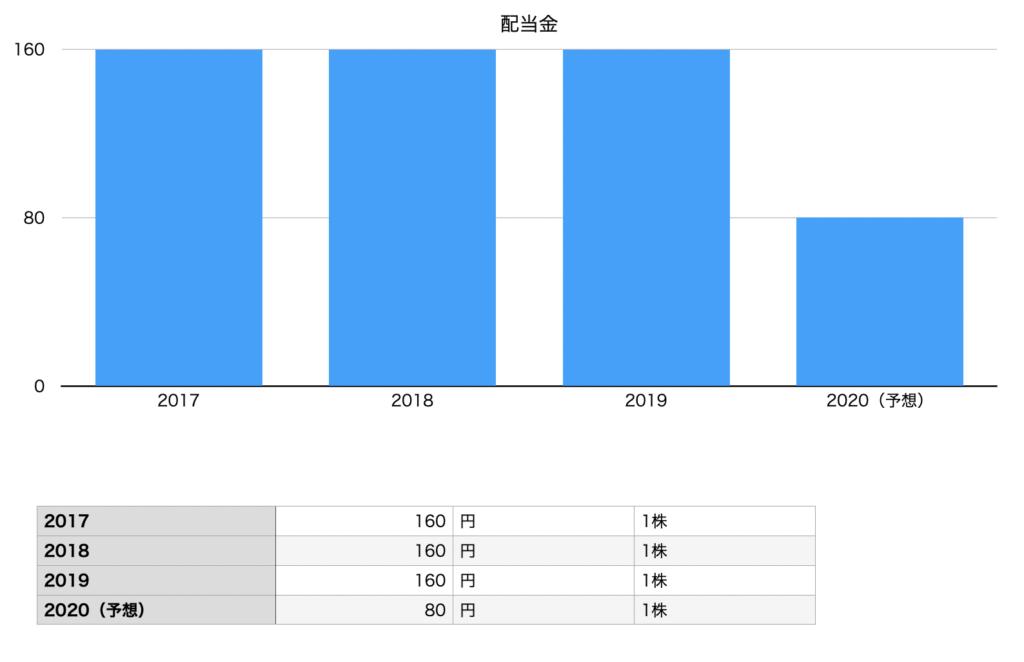 キャノンの配当金の推移チャート