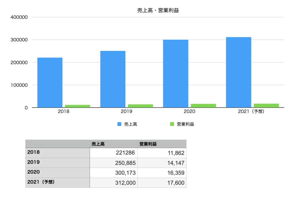 クスリのアオキホールディングスの業績(売上高&営業利益)のチャート図