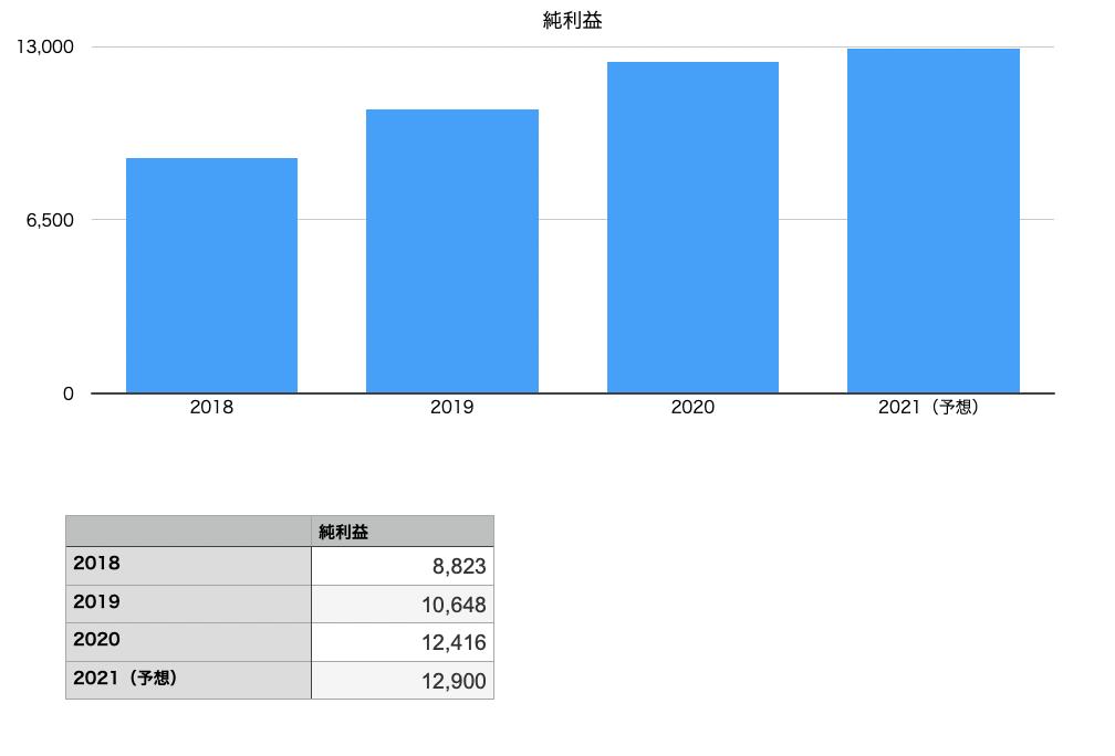 クスリのアオキホールディングスの純利益の推移チャート図