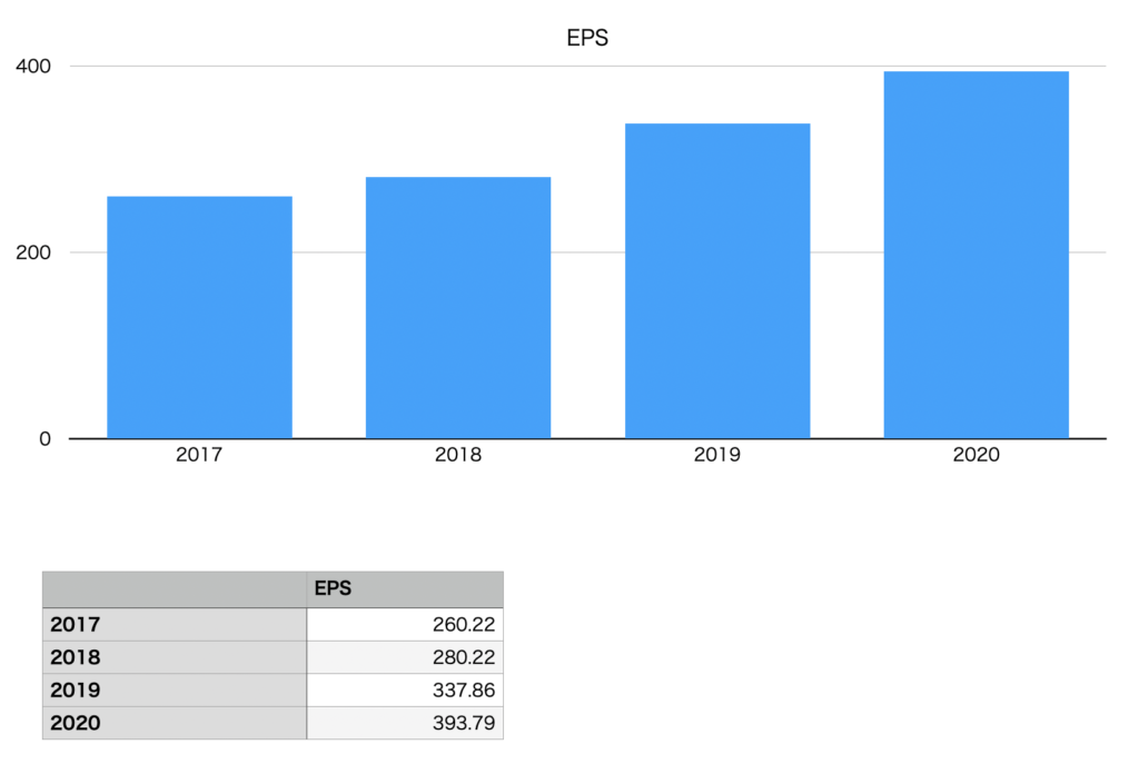 クスリのアオキホールディングスのEPSの推移チャート