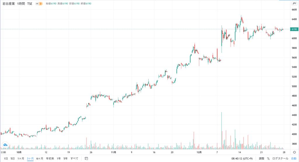 岩谷産業の株価チャート図