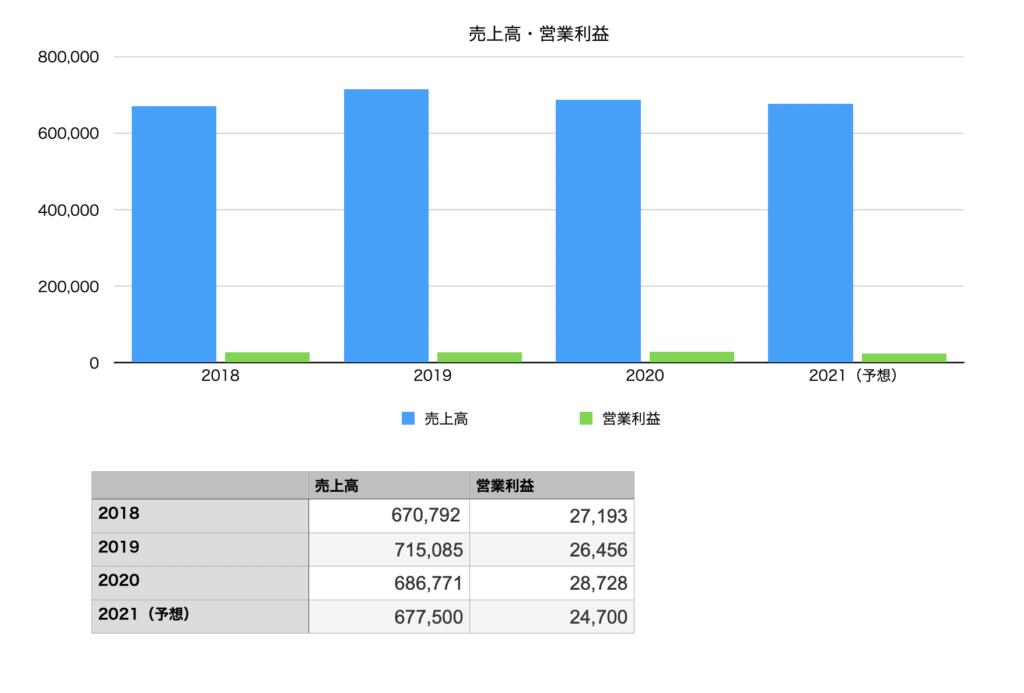 岩谷産業の業績(売上・営業利益)の推移チャート図