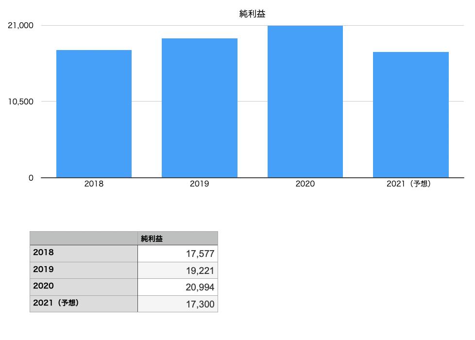 岩谷産業の純利益の推移チャート図