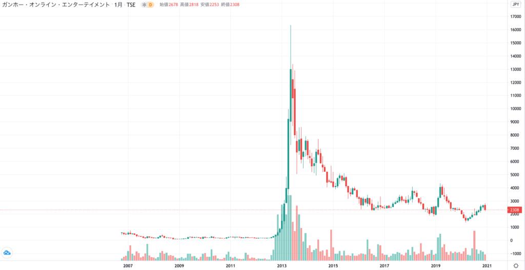 ガンホーオンラインエンターテイメントの株価チャート