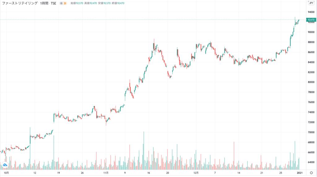 ファーストリテイリングの株価チャート