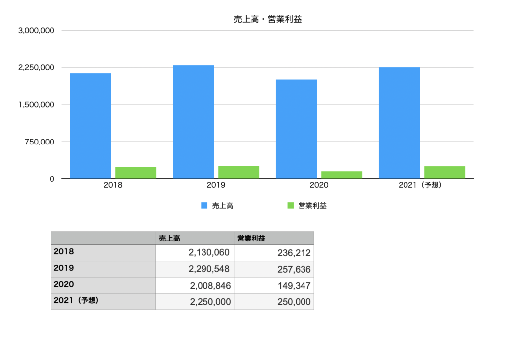 ファーストリテイリングの業績(売上・営業利益)の推移チャート図