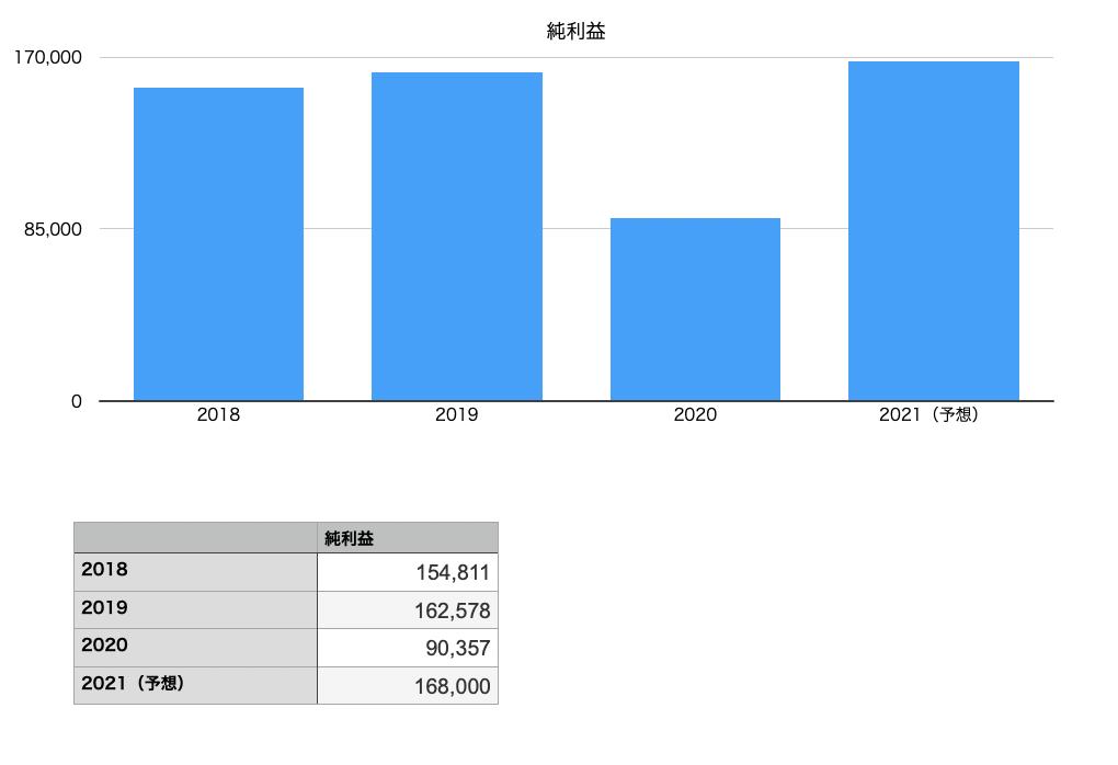 ユニクロの純利益の推移チャート図