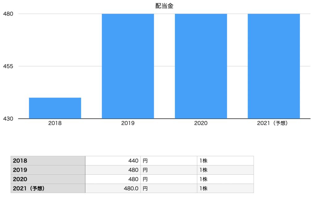 ファーストリテイリングの配当金推移チャート図