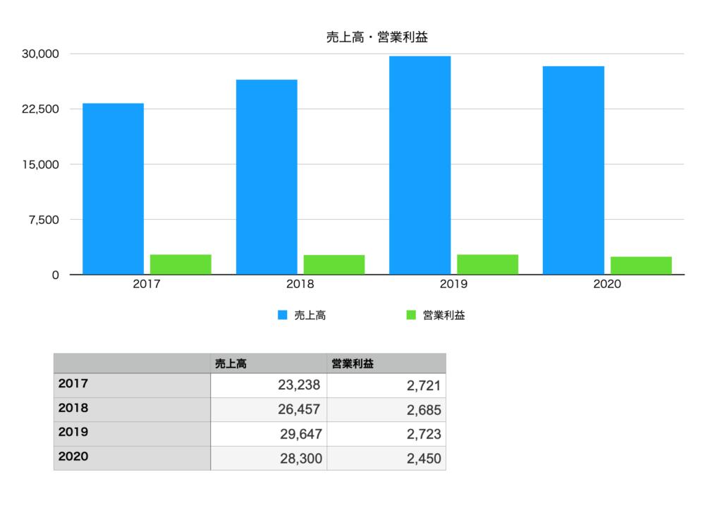 萩原工業の業績(売上・営業利益)