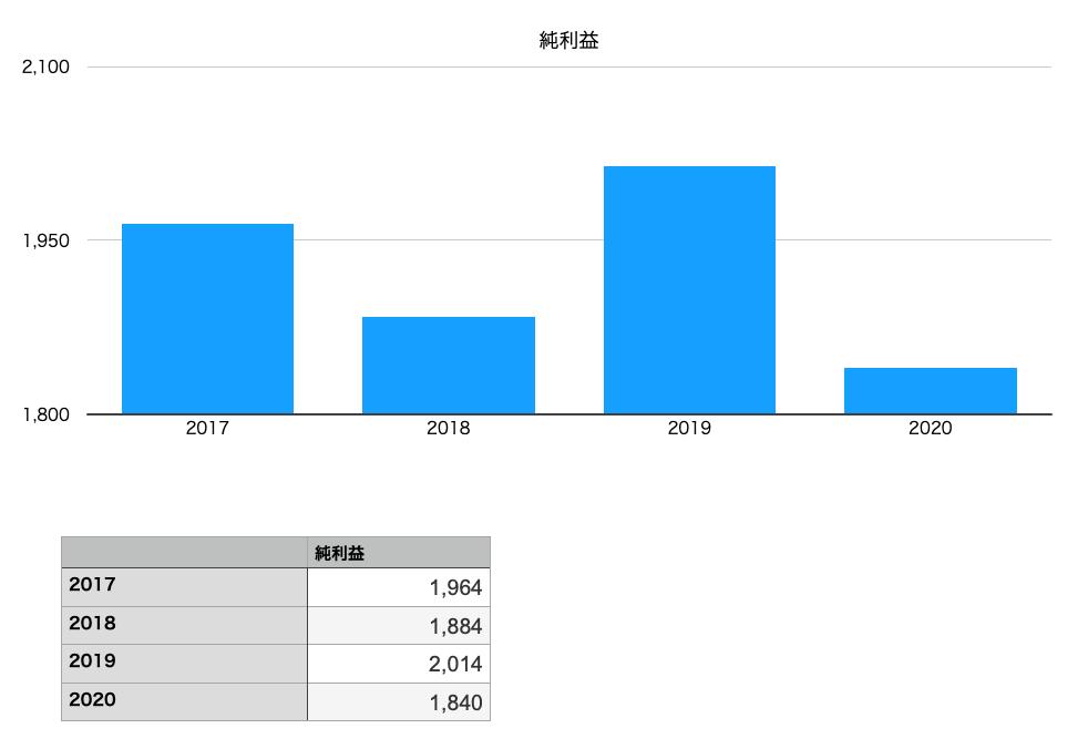 萩原工業の純利益
