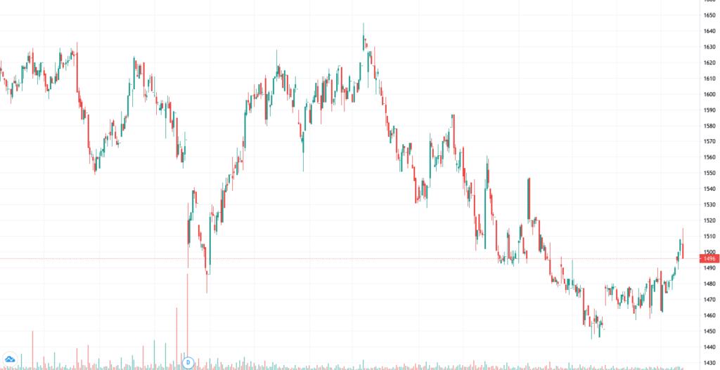 萩原工業の3ヶ月株価チャート
