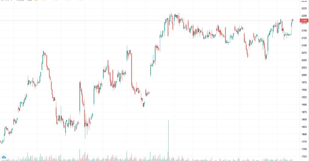 システナの3ヶ月株価チャート