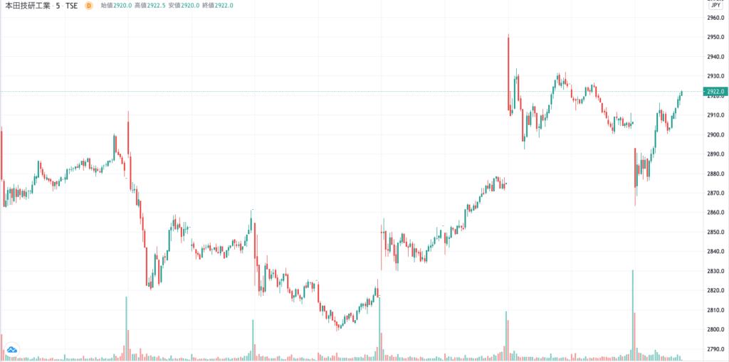 ホンダの株価チャート