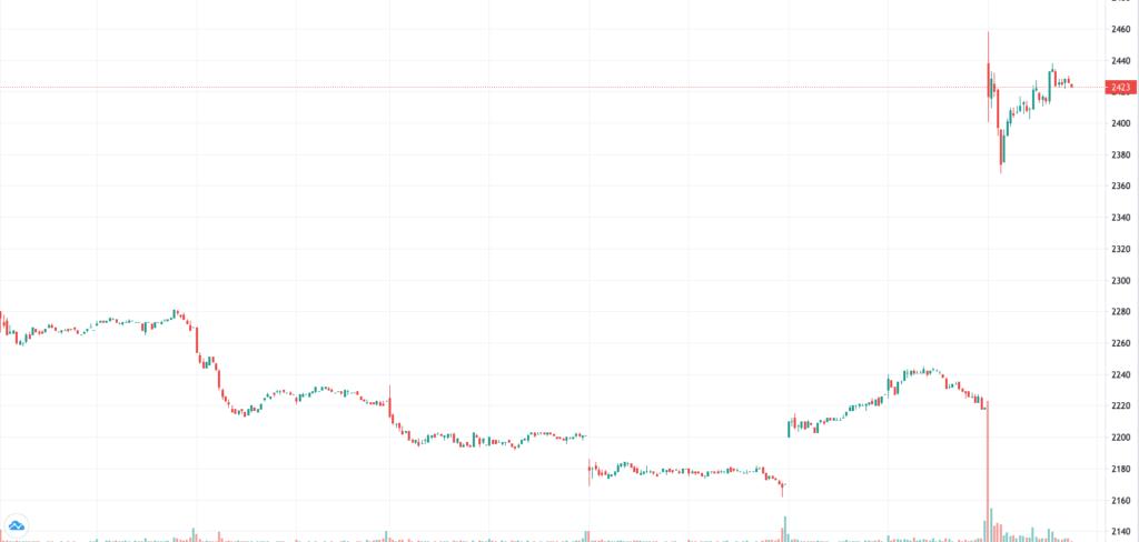 キユーピーの株価チャート
