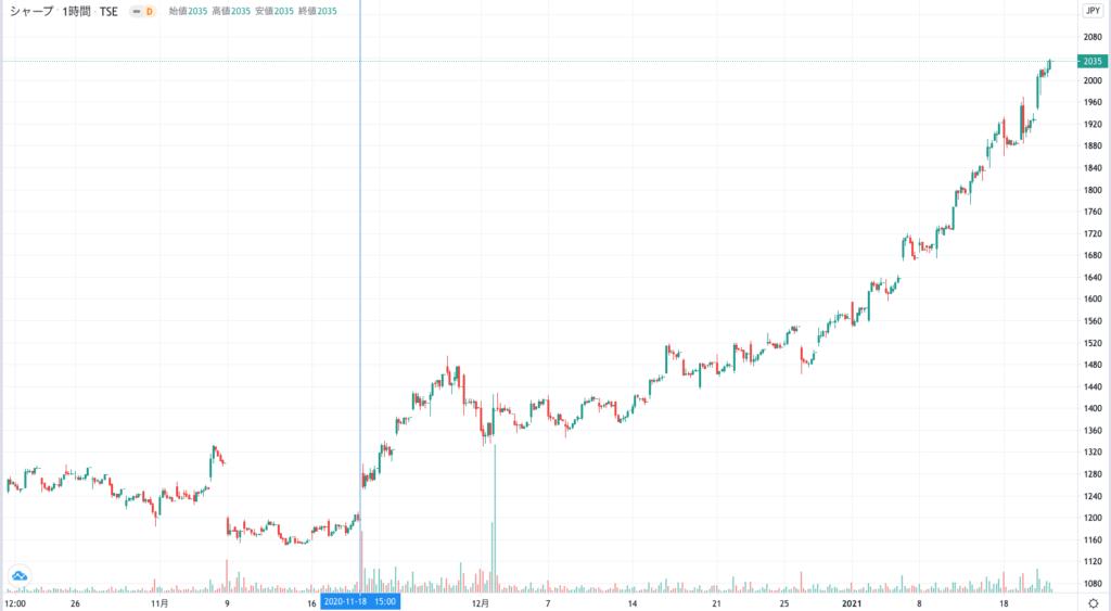 シャープの株価チャート