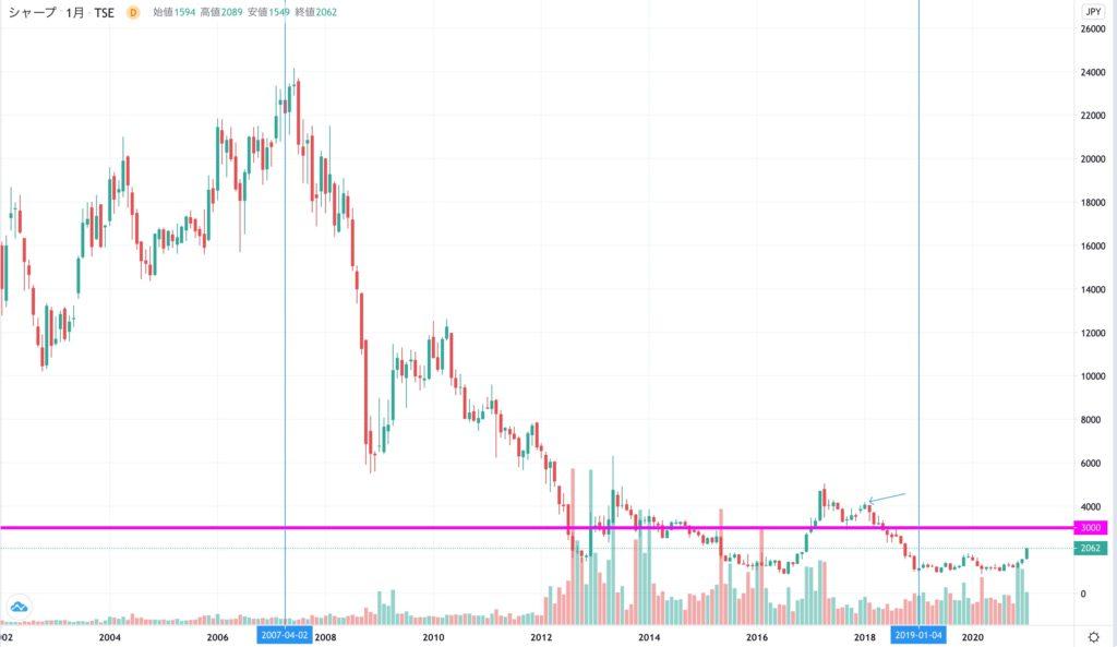 シャープの全期間の株価チャート