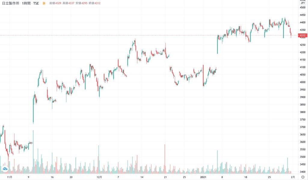日立製作所の株価