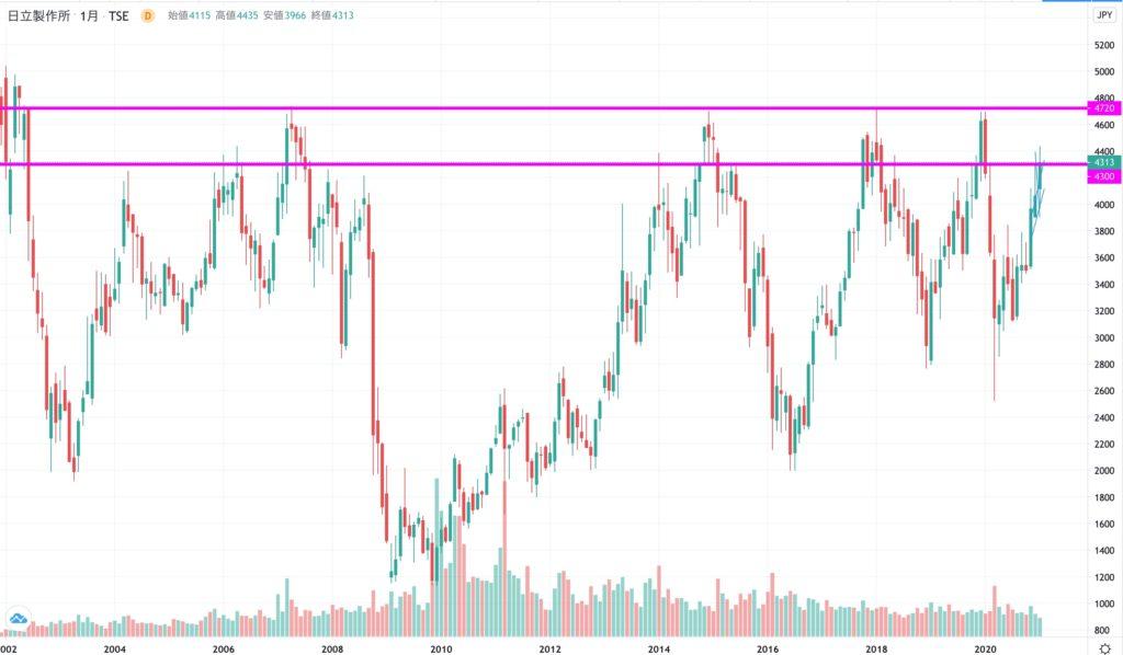 日立の株価チャート(全期間)