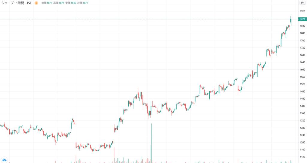 シャープの3ヶ月株価チャート