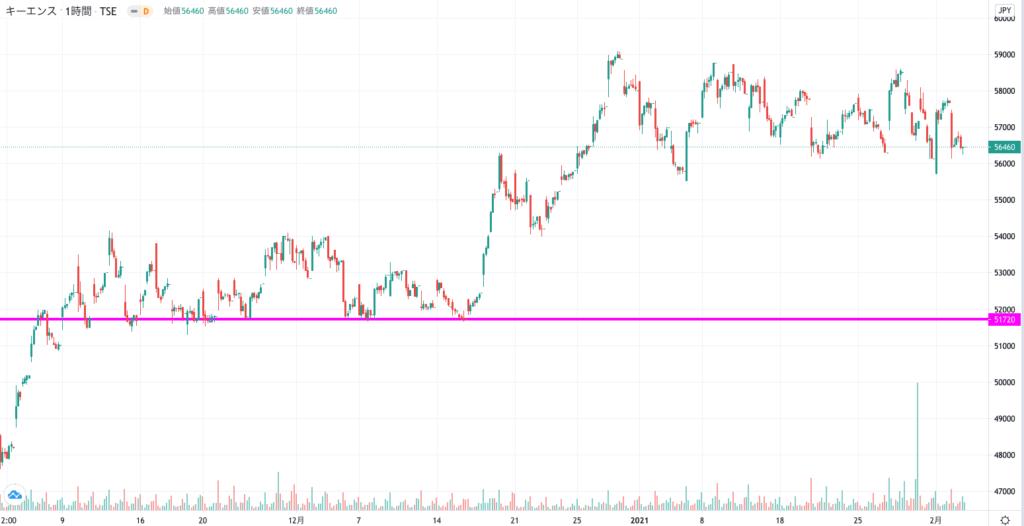 キーエンスの3ヶ月株価チャート