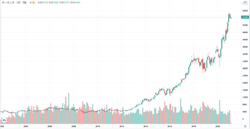 キーエンスの株価チャート(10年)