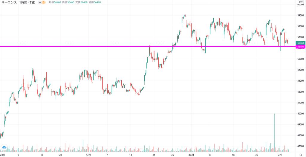 キーエスんの株価チャート(3ヶ月)