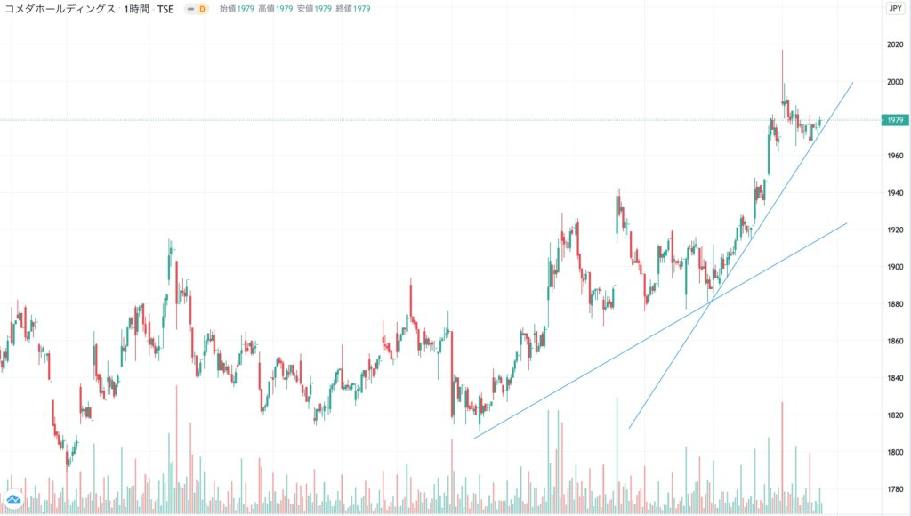 コメダホールディングスの3ヶ月株価チャート