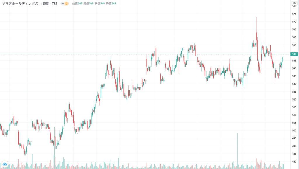 ヤマダホールディングスの株価チャート(3ヶ月)