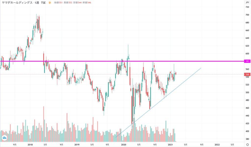 ヤマダホールディングスの株価チャート(5年)