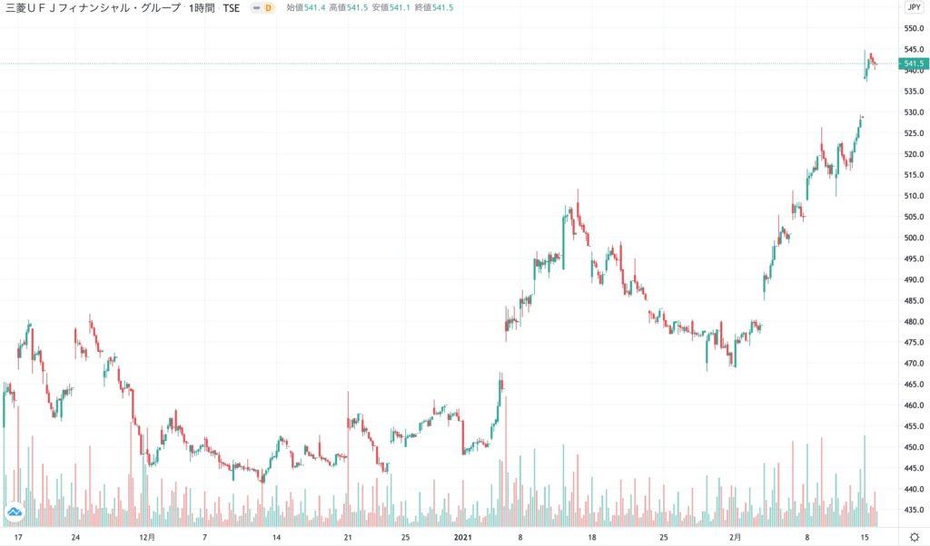 三菱UFJフィナンシャル・グループの株価チャート(3ヶ月)