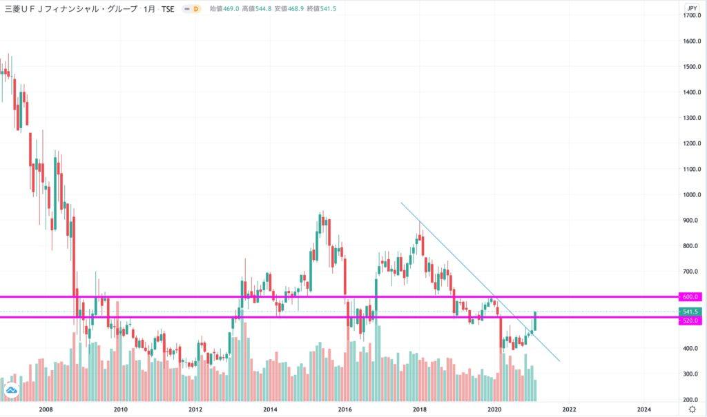 MUFGの株価チャート