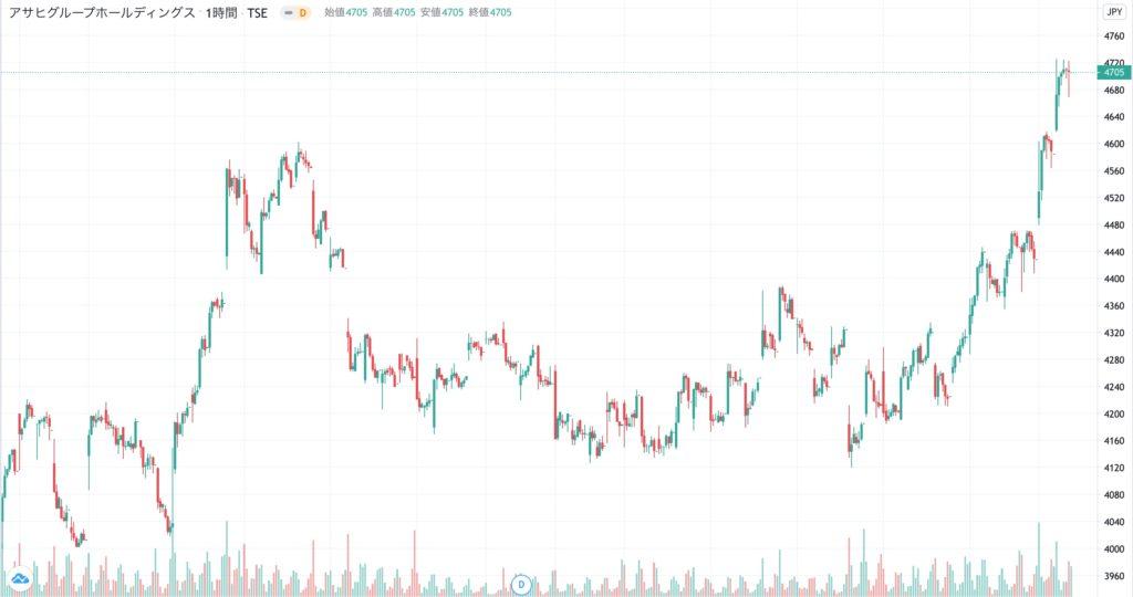 アサヒループホールディングスの株価チャート(3ヶ月)