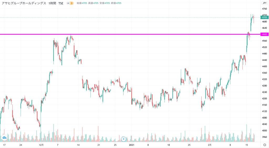 アサヒグループ ホールディングスの株価チャート(3ヶ月)
