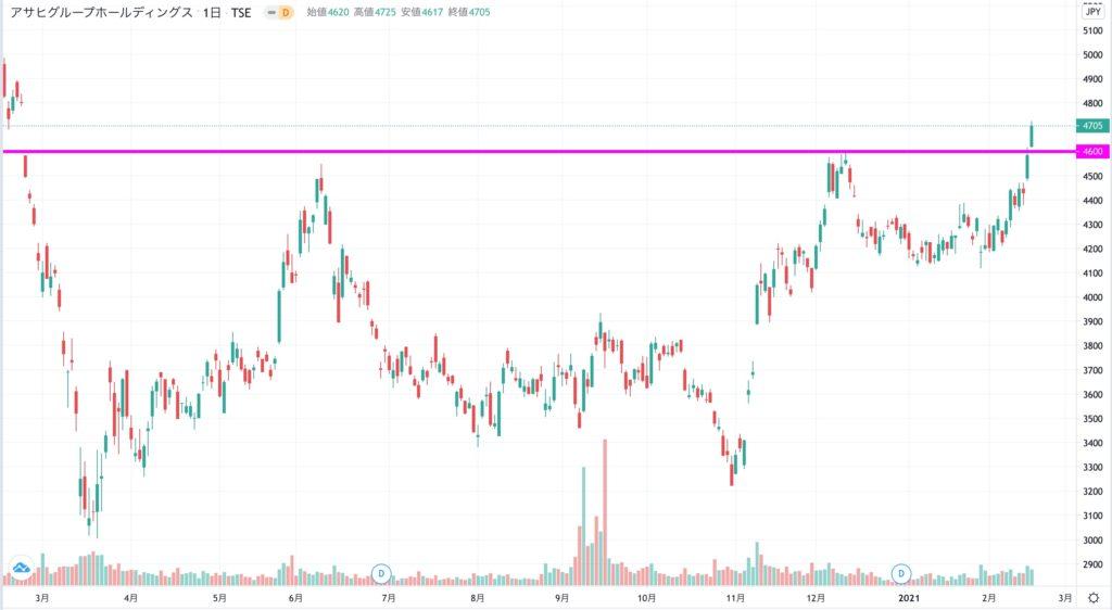 アサヒグループ ホールディングスの株価チャート(1年)