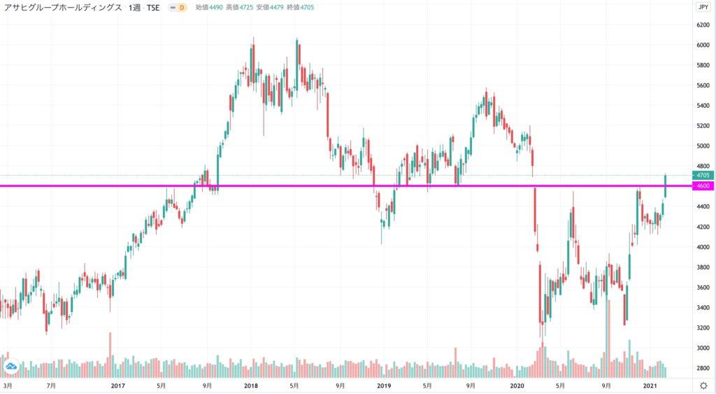 アサヒグループ ホールディングスの株価チャート(5年)