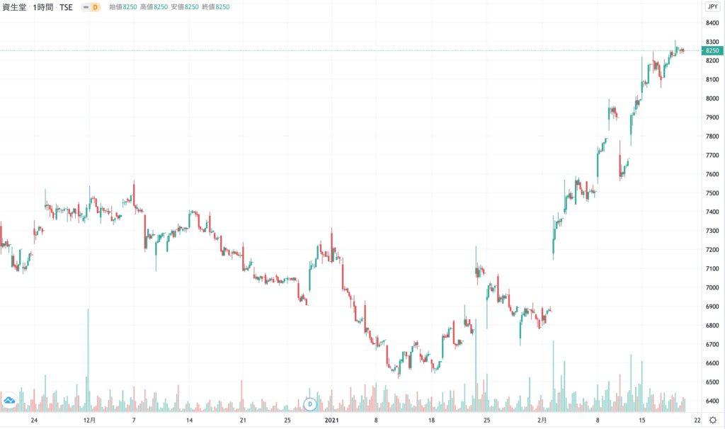 資生堂の株価チャート(3ヶ月)