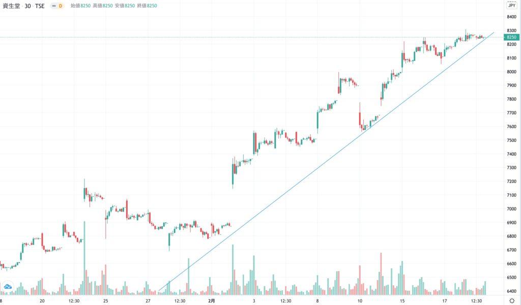 資生堂の株価チャート(1ヶ月)