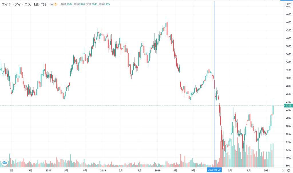 HISの株価チャート