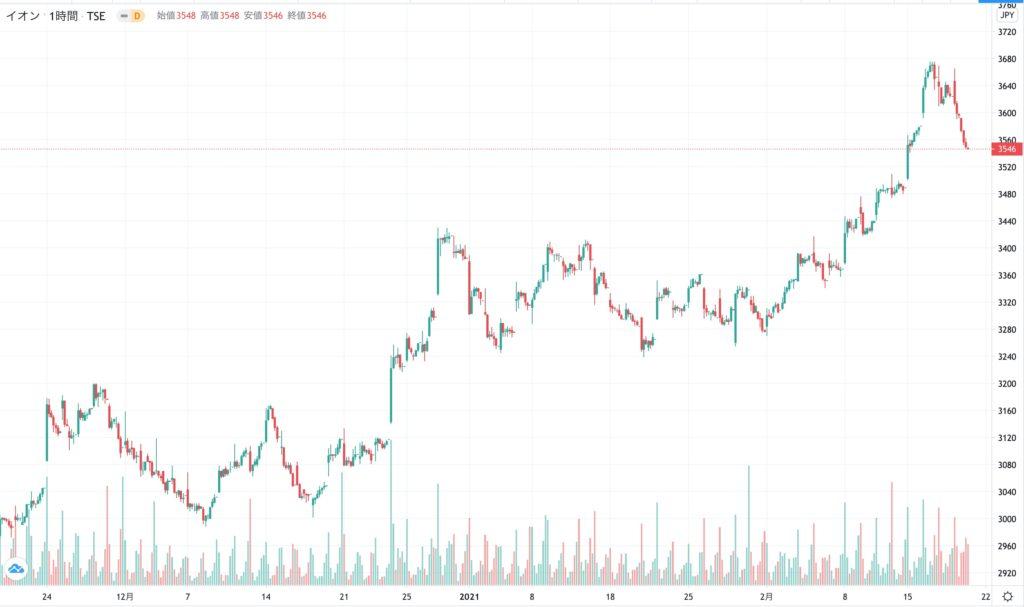 イオンの株価チャート(3ヶ月)