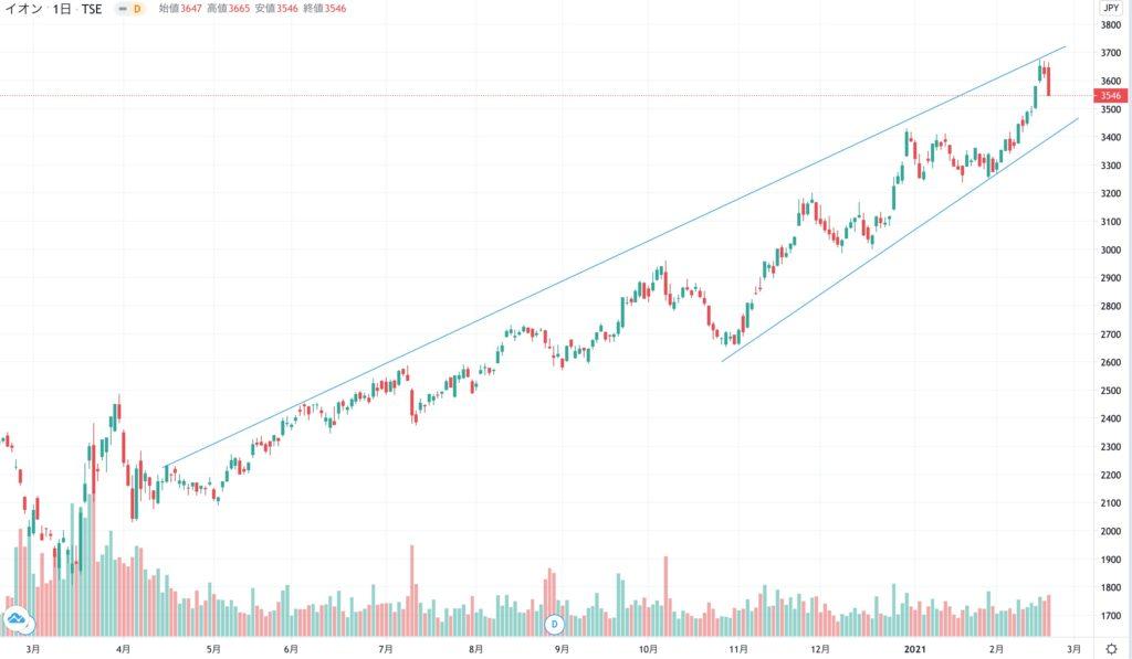 イオンの株価チャート(1年)