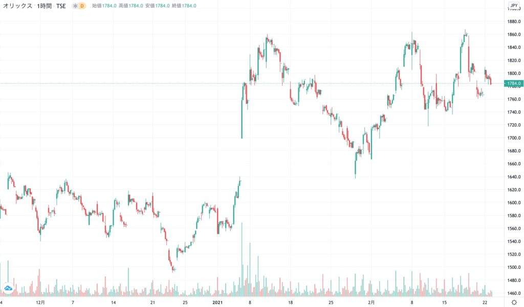 オリックスの株価チャート(3ヶ月)