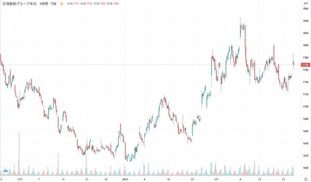 日清製粉グループ本社の株価チャート(3ヶ月)