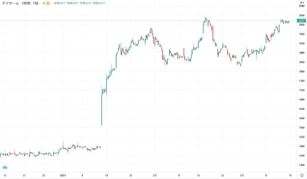 タマホームの株価チャート(3ヶ月)