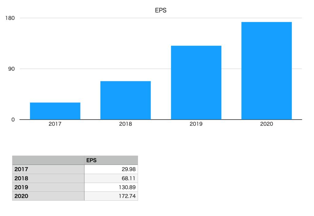 タマホームのEPS推移チャート