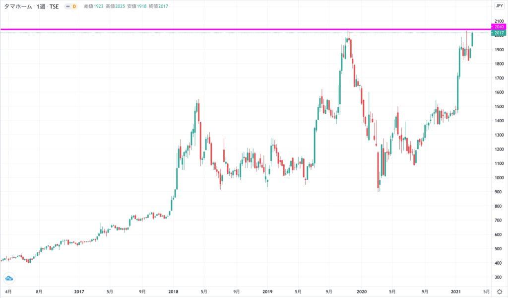 タマホーの株価チャート(2017年〜2021年)