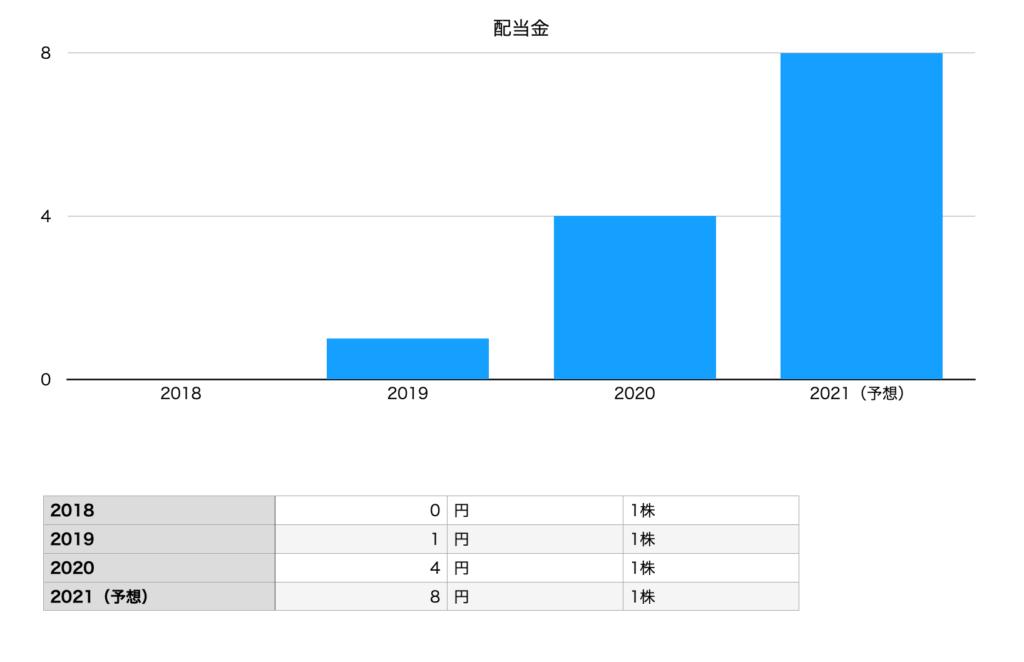 ブイキューブ の配当金推移チャート