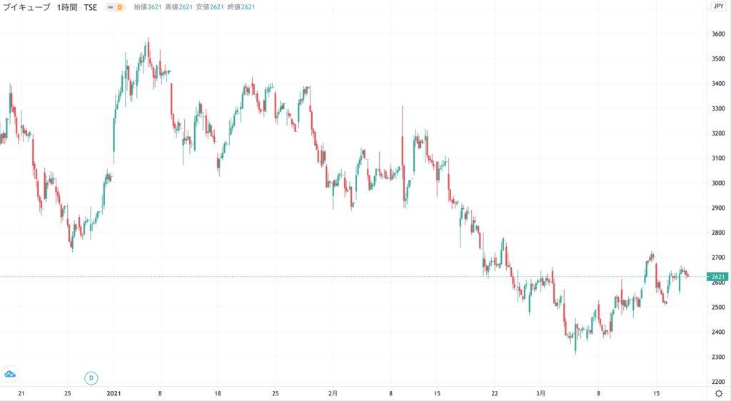 ブイキューブの株価チャート(3ヶ月)