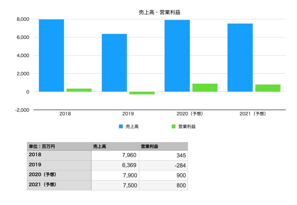 ブイキューブの売上推移の図(2018年〜2021年)