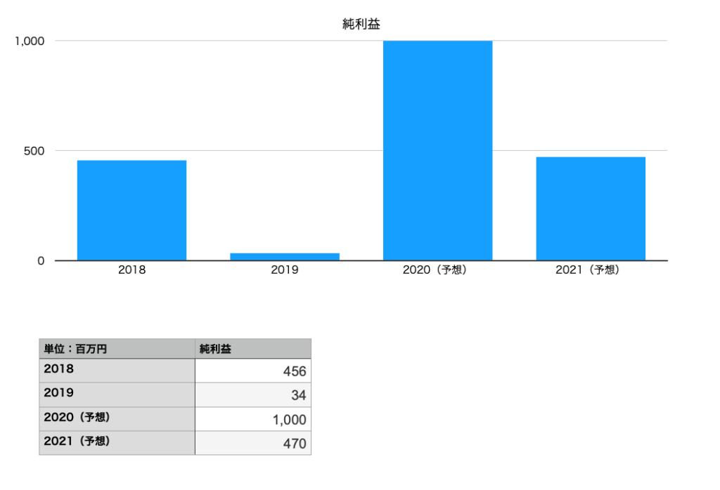 ブイキューブの純利益推移図(2018年〜2021年)