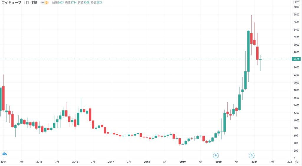 ブイキューブの株価推移チャート(2014年〜2021年)